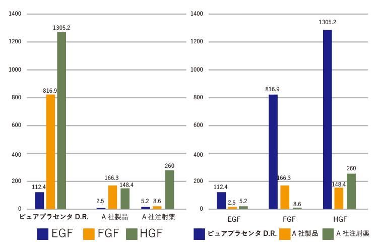 サイトカイン量分グラフ