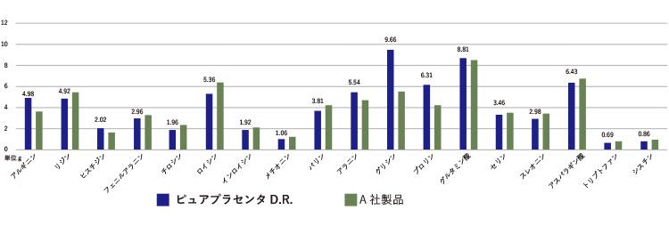 アミノ酸量分析グラフ